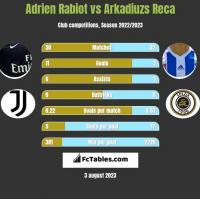 Adrien Rabiot vs Arkadiuzs Reca h2h player stats