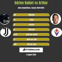 Adrien Rabiot vs Arthur h2h player stats