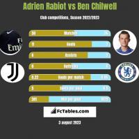 Adrien Rabiot vs Ben Chilwell h2h player stats