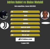 Adrien Rabiot vs Blaise Matuidi h2h player stats