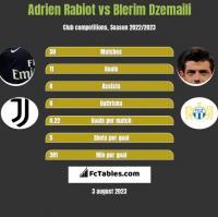 Adrien Rabiot vs Blerim Dzemaili h2h player stats