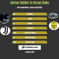 Adrien Rabiot vs Bryan Dabo h2h player stats