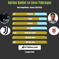 Adrien Rabiot vs Cesc Fabregas h2h player stats