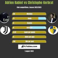 Adrien Rabiot vs Christophe Kerbrat h2h player stats