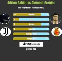 Adrien Rabiot vs Clement Grenier h2h player stats