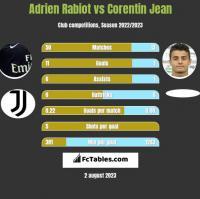Adrien Rabiot vs Corentin Jean h2h player stats