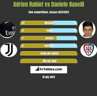 Adrien Rabiot vs Daniele Baselli h2h player stats