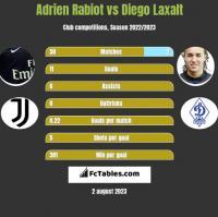 Adrien Rabiot vs Diego Laxalt h2h player stats