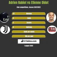 Adrien Rabiot vs Etienne Didot h2h player stats