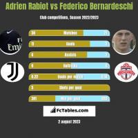 Adrien Rabiot vs Federico Bernardeschi h2h player stats