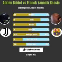 Adrien Rabiot vs Franck Yannick Kessie h2h player stats