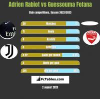 Adrien Rabiot vs Guessouma Fofana h2h player stats
