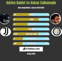 Adrien Rabiot vs Hakan Calhanoglu h2h player stats