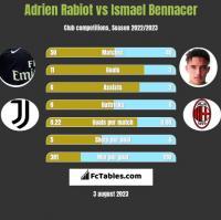Adrien Rabiot vs Ismael Bennacer h2h player stats