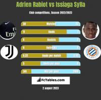 Adrien Rabiot vs Issiaga Sylla h2h player stats