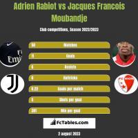 Adrien Rabiot vs Jacques Francois Moubandje h2h player stats
