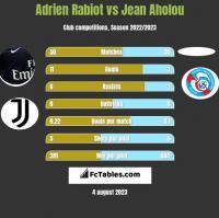 Adrien Rabiot vs Jean Aholou h2h player stats