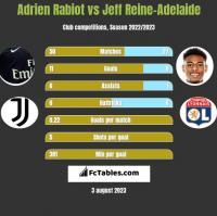 Adrien Rabiot vs Jeff Reine-Adelaide h2h player stats