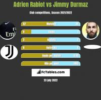 Adrien Rabiot vs Jimmy Durmaz h2h player stats