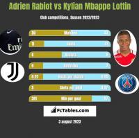Adrien Rabiot vs Kylian Mbappe Lottin h2h player stats