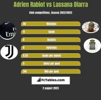 Adrien Rabiot vs Lassana Diarra h2h player stats