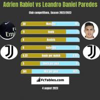 Adrien Rabiot vs Leandro Daniel Paredes h2h player stats