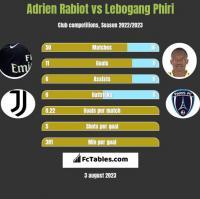 Adrien Rabiot vs Lebogang Phiri h2h player stats