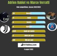 Adrien Rabiot vs Marco Verratti h2h player stats