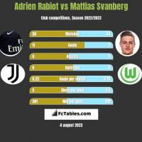 Adrien Rabiot vs Mattias Svanberg h2h player stats