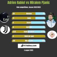 Adrien Rabiot vs Miralem Pjanić h2h player stats