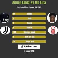 Adrien Rabiot vs Ola Aina h2h player stats