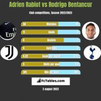 Adrien Rabiot vs Rodrigo Bentancur h2h player stats