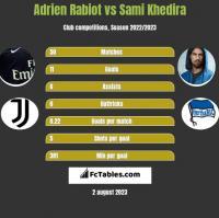 Adrien Rabiot vs Sami Khedira h2h player stats