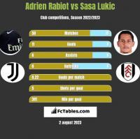 Adrien Rabiot vs Sasa Lukic h2h player stats