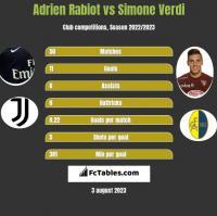 Adrien Rabiot vs Simone Verdi h2h player stats