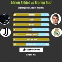 Adrien Rabiot vs Brahim Diaz h2h player stats
