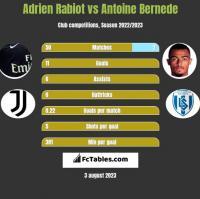 Adrien Rabiot vs Antoine Bernede h2h player stats