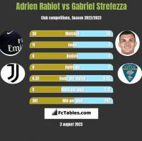 Adrien Rabiot vs Gabriel Strefezza h2h player stats
