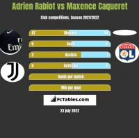 Adrien Rabiot vs Maxence Caqueret h2h player stats