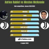 Adrien Rabiot vs Weston McKennie h2h player stats