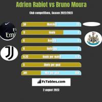 Adrien Rabiot vs Bruno Moura h2h player stats