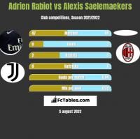 Adrien Rabiot vs Alexis Saelemaekers h2h player stats
