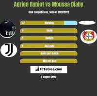 Adrien Rabiot vs Moussa Diaby h2h player stats