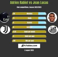 Adrien Rabiot vs Jean Lucas h2h player stats