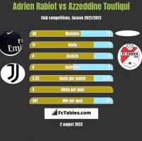 Adrien Rabiot vs Azzeddine Toufiqui h2h player stats