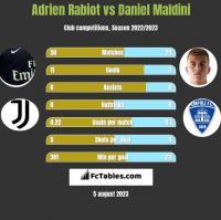 Adrien Rabiot vs Daniel Maldini h2h player stats
