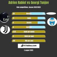 Adrien Rabiot vs Georgi Tunjov h2h player stats