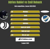 Adrien Rabiot vs Emil Roback h2h player stats