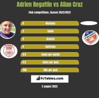 Adrien Regattin vs Allan Cruz h2h player stats