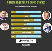 Adrien Regattin vs Caleb Stanko h2h player stats